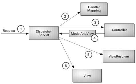 tutorial java mvc spring mvc tutorial javatpoint