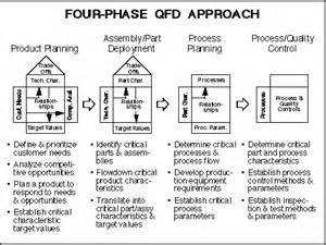 customer focused development with qfd
