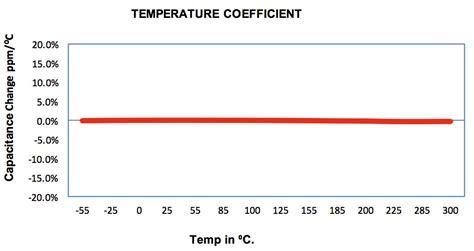 npo capacitor aging high temperature capacitors wright capacitors inc