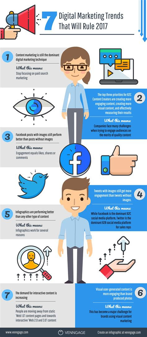 7 digital marketing trends that will rule 2018 infographic