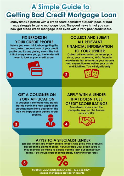 a simple guide to getting bad credit mortgage loan visual ly