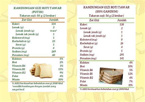 menghitung kebutuhan kalori tubuh  hari chandraqta