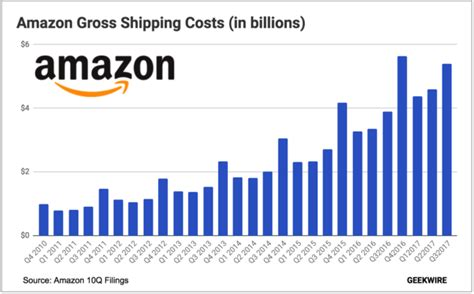 how many sales to amazon amazon poised to spend a record 7b on shipping this