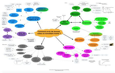 comment construire une carte mentale apprendre