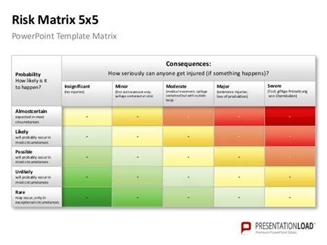 risk matrix template powerpoint risk matrix template