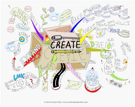 Psychology And Your 3ed create mind map