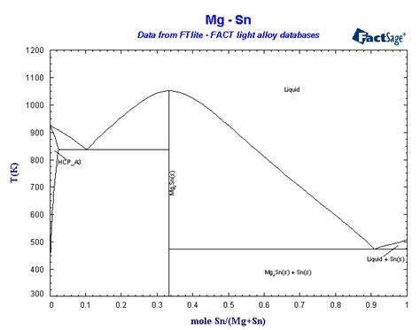 mg sn phase diagram phase diagram array