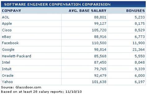 Tim Hortons Mba Program Salary palimar rao s