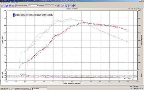 Car Dyno Types by 2007 Subaru Impreza Sti Dyno Sheet Details Dragtimes