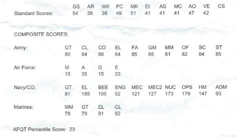 asvab test sections my asvab score please help newtothenavy