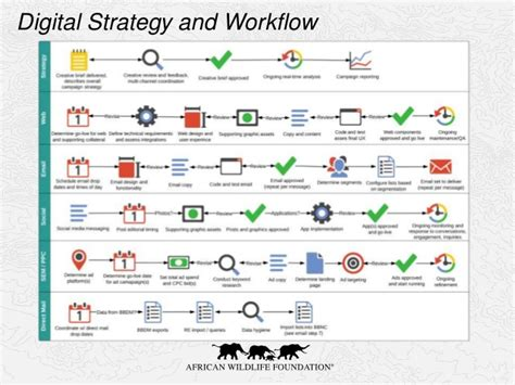 workflow strategy introduction to digital marketing