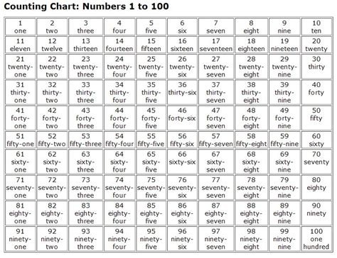 hindi numbers 1 to 100 printable numeros en ingles y pronunciacion