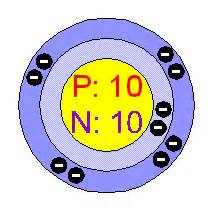 How Many Protons In Molybdenum Neon Ne Atom Structure