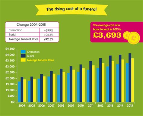 cost of a funeral in uk up 88 in a decade sunlife