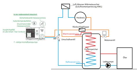 Solarthermie Sinnvoll by Erweiterung Einer Bestehenden Heizwertgastherme Durch Eine