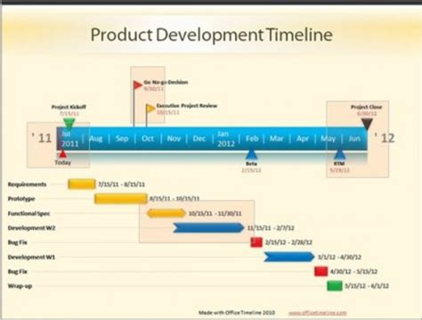 Applications Of Computer Networks Technology Office Timeline Free