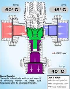 mitigeur thermostatique