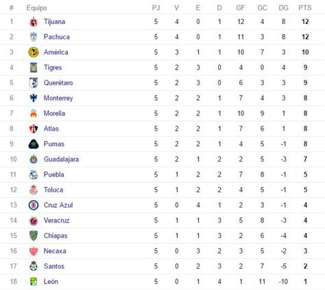 la liga mx table tabla de resultados futbol mx 2016 upcoming 2015 2016