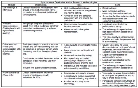 comparing the primary qualitative market research