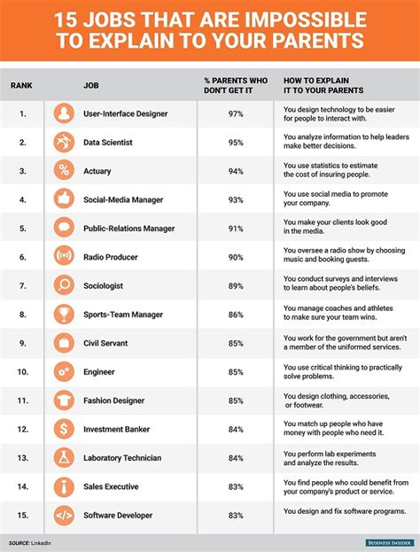 google design job titles infographic 15 misunderstood job titles and what they