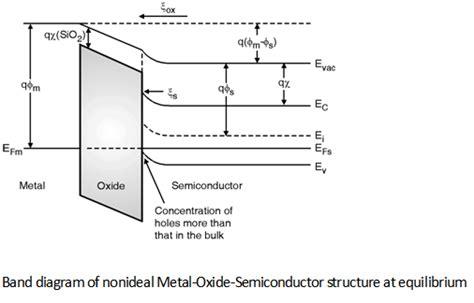 cmos layout design tutorial cmos capacitor electronics tutorial