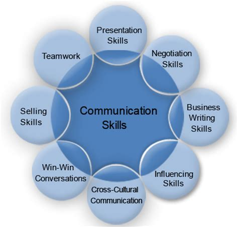 communicate like a every day leadership skills that produce real results books go bacsm student