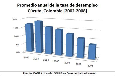 tasa de licencia de funcionamiento del 2016 archivo c 250 cuta colombia tasa de desempleo 2002 2008