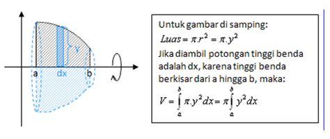 metode menghitung volume benda putar