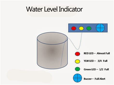use of transistor bc548 in water level indicator mini project water level indicator using bc548 transistor jpr notes