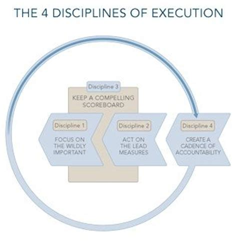 4 disciplines of execution 0857205838 10 best 4 disciplines of execution images on franklin covey productivity and