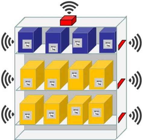 Shelf Technology by Rfid Stockroom Technology Ab R American Barcode And Rfid