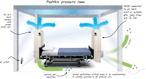 positive pressure room genano applications applications