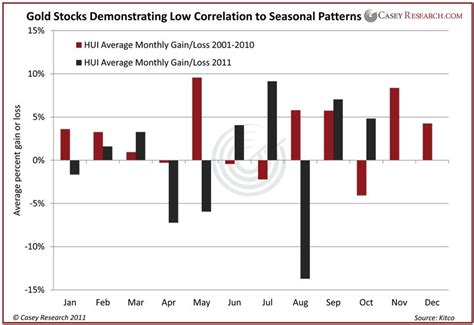 seasonal pattern for gold why gold should set new highs for the holidays jeff
