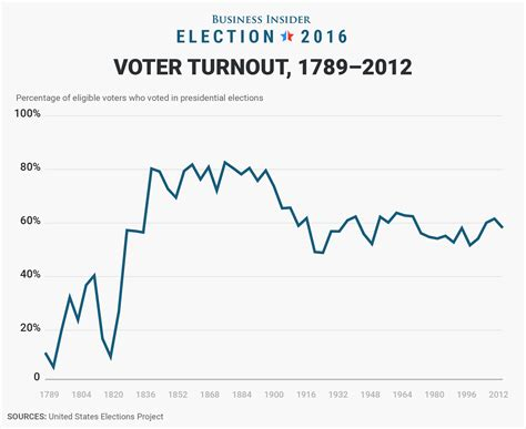Are Voter Records Past Voter Turnout Compared To 2016 S Potential Record Breaking Year Business Insider
