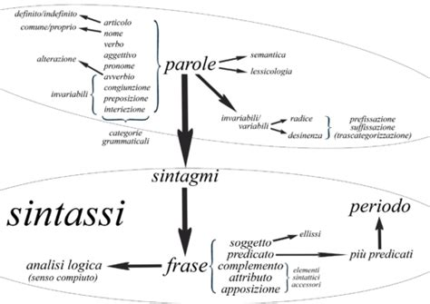 diversi analisi grammaticale grammatica italiana