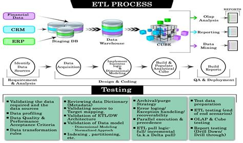 etl requirements template etl testing or data warehouse testing tutorial