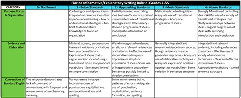 Analytical Expository Essay Topics by Analytical Expository Essay Prompts 7th Grade