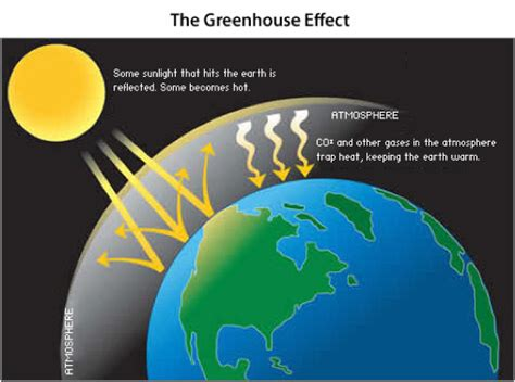 Green House Gasses by Nothingnerdy Greenhouse Effect