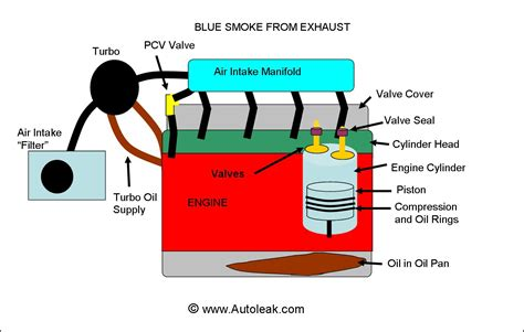 how to stop light coming in side of curtains blue smoke from exhaust