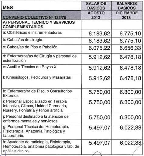 paritarias trabajadores de la sanidad cct y escalas escala salarial 2016 de trabajadores de la sanidad