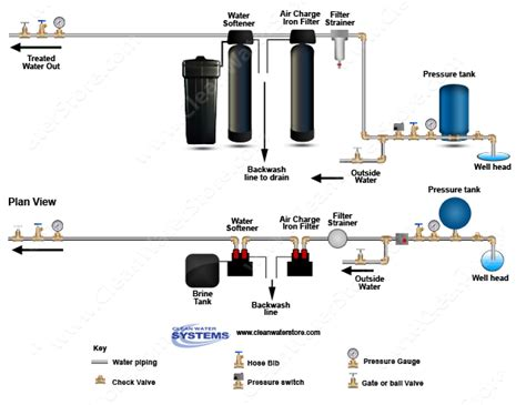 water softener installation diagram clean well water report how to use mesh softener