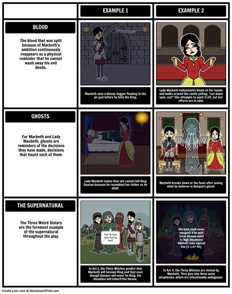 what themes does macbeth explore the tragedy of macbeth symbols motifs and themes
