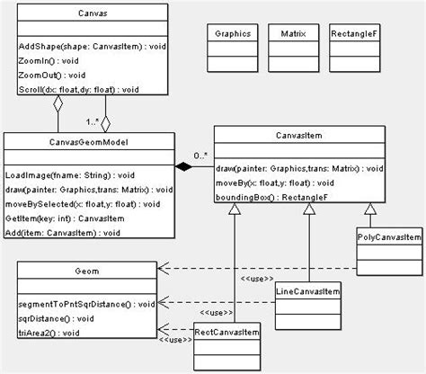 design pattern koirala canvas implementation for c codeproject