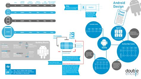 cheats for android the android design sheet