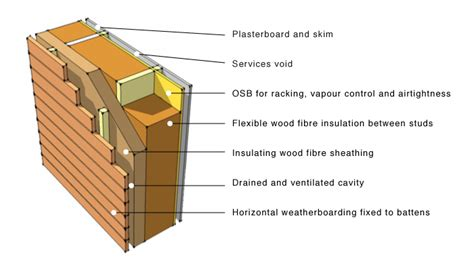 timber frame wall section greenspec wood fibre insulation timber frame applications