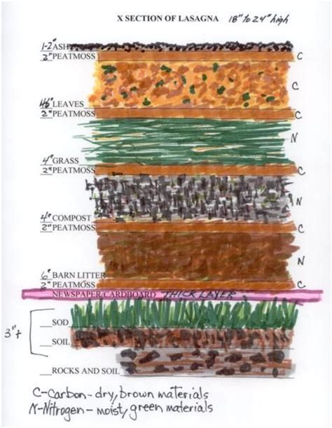 17 best images about compost info and ideas on pinterest
