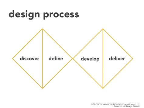 design thinking diverge converge design process discover define develop