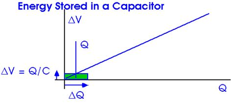 missing energy in capacitor energy stored in a capacitor rlc circuit 28 images inductance constant 28 images what is an