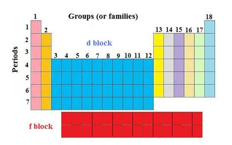 Where Are The Lanthanides Placed On The Periodic Table by Lanthanides And Actinides Ck 12 Foundation