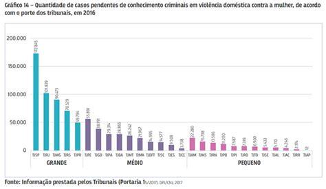 indice reajuste empregada domestica 2016 piau 237 registrou 7 mil casos pendentes de conhecimento